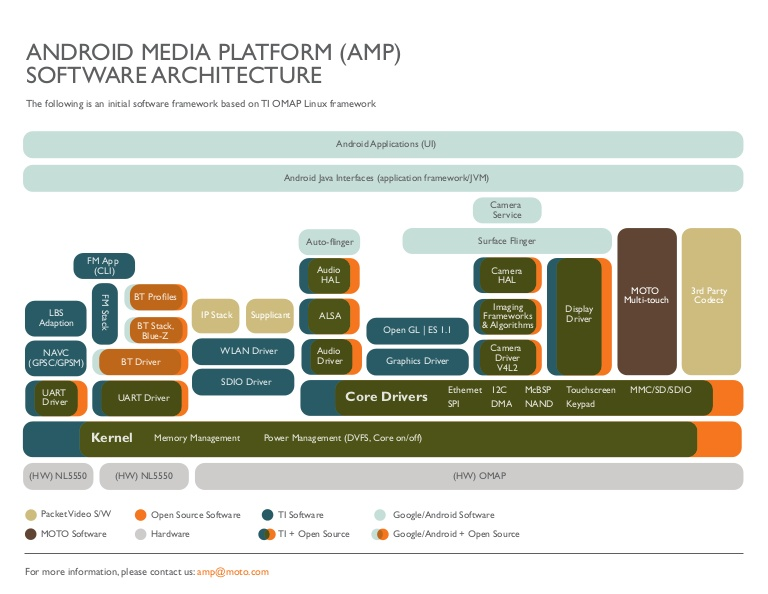 Customer Premise Media Framework